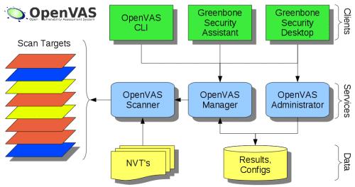 OpenVAS-Struktur