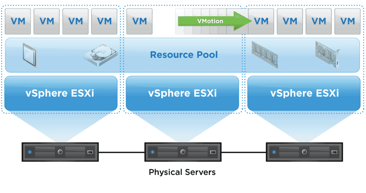 Virtualisierungslösungen